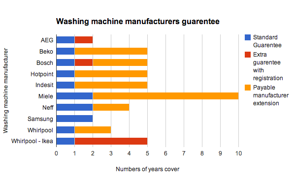 Washing-machine-manufacturers-guarentees