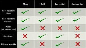 Utensils to b used in microwave oven in different modes | Best Microwave ovens